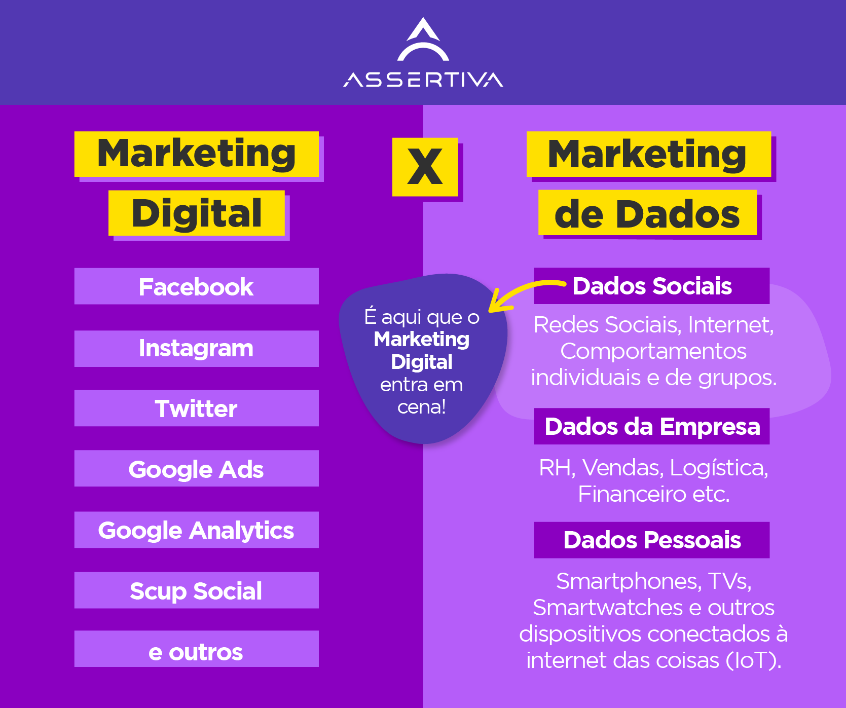 Infográfico explicando a diferença entre o marketing digital e o marketing de dados.